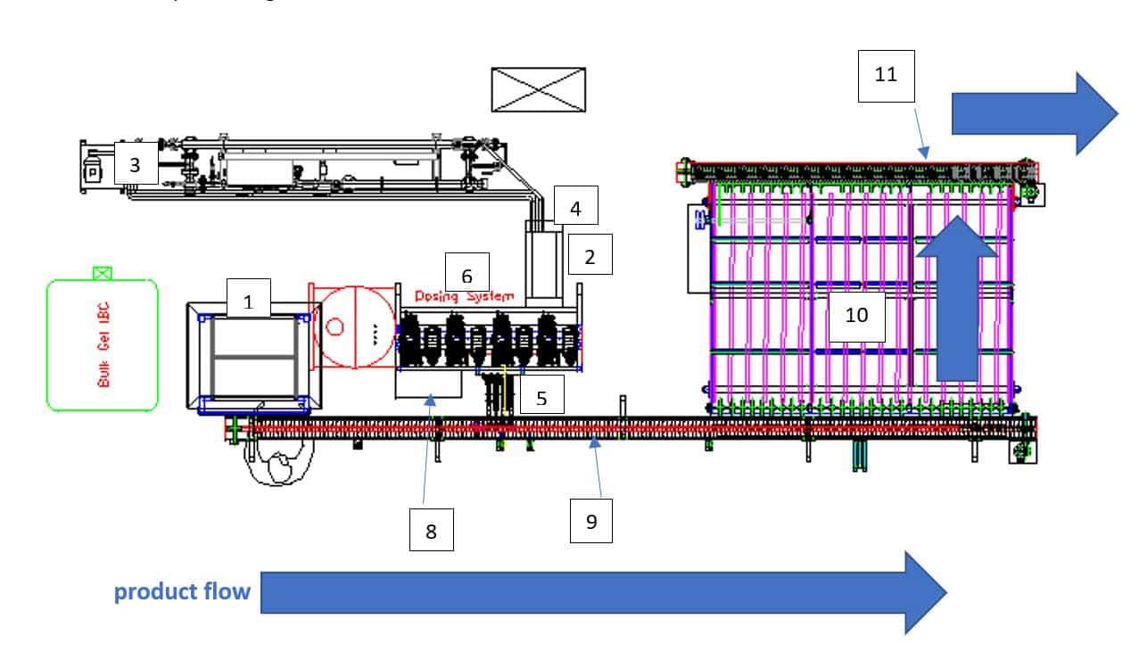 MS George Case Study - Concept | Euroflow Automation Ltd